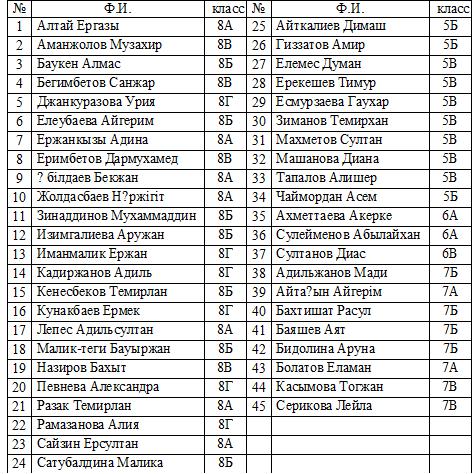 список учеников 1 класса таблица
